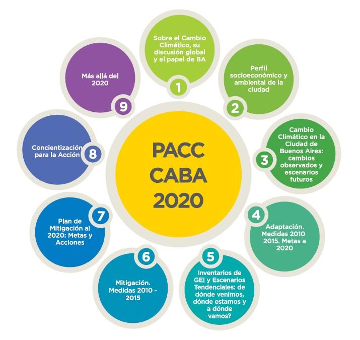 contenido_pacc